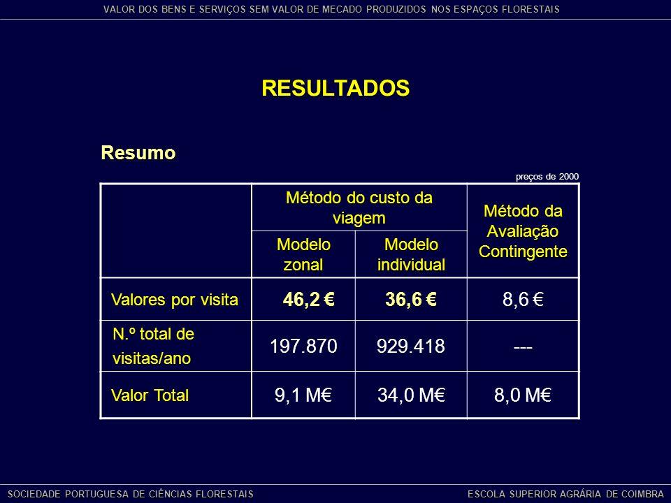 RESULTADOS Resumo 46,2 € 36,6 € 8,6 € 197.870 929.418 --- 9,1 M€