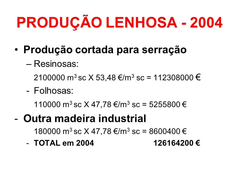 PRODUÇÃO LENHOSA - 2004 Produção cortada para serração