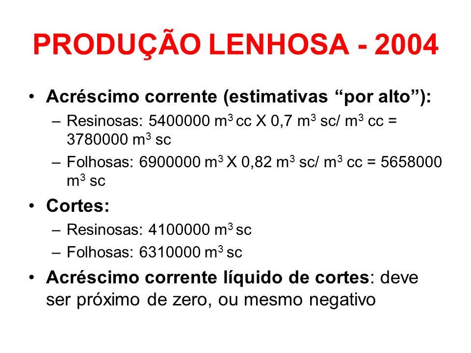 PRODUÇÃO LENHOSA - 2004 Acréscimo corrente (estimativas por alto ):