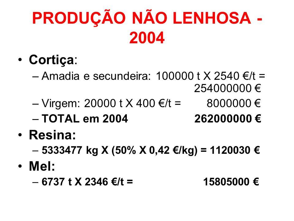 PRODUÇÃO NÃO LENHOSA - 2004 Cortiça: Resina: Mel: