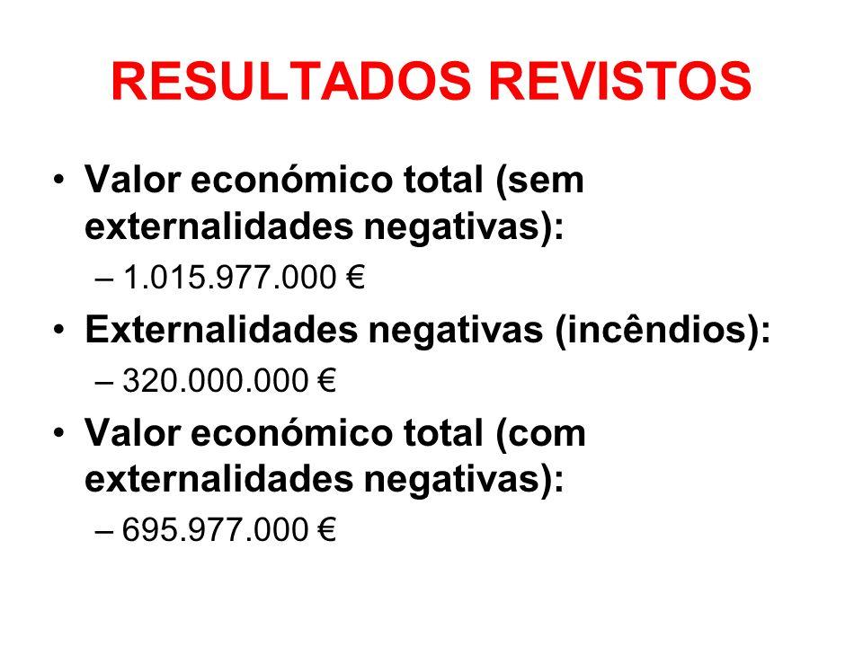 RESULTADOS REVISTOS Valor económico total (sem externalidades negativas): 1.015.977.000 € Externalidades negativas (incêndios):