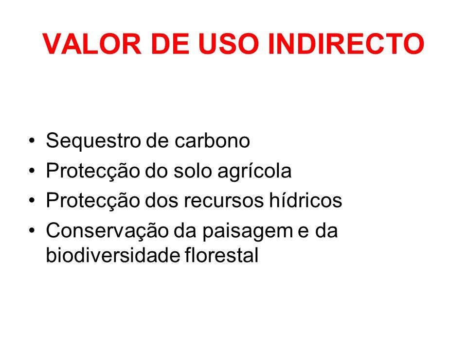 VALOR DE USO INDIRECTO Sequestro de carbono Protecção do solo agrícola