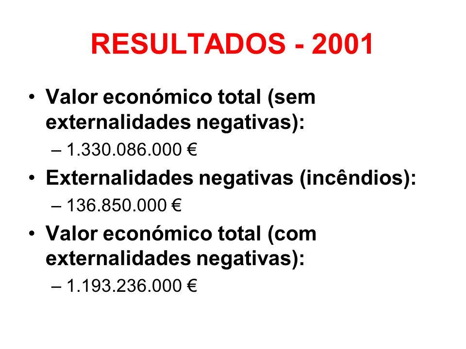 RESULTADOS - 2001 Valor económico total (sem externalidades negativas): 1.330.086.000 € Externalidades negativas (incêndios):
