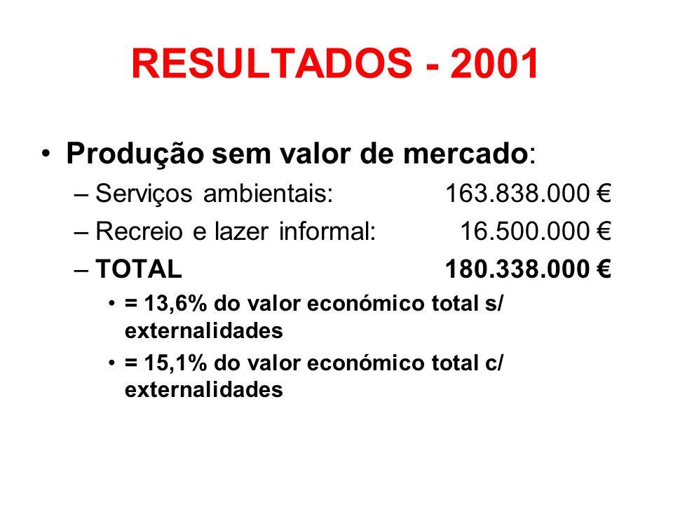 RESULTADOS - 2001 Produção sem valor de mercado:
