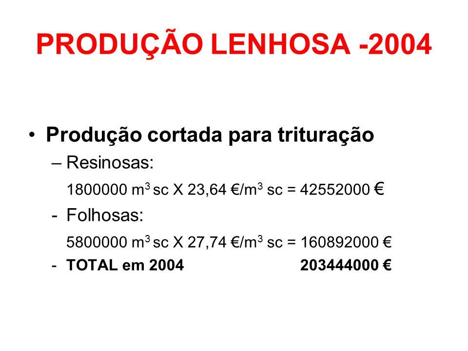 PRODUÇÃO LENHOSA -2004 Produção cortada para trituração Resinosas: