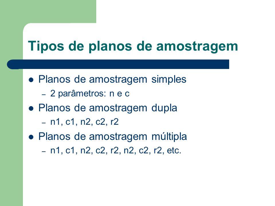 Tipos de planos de amostragem
