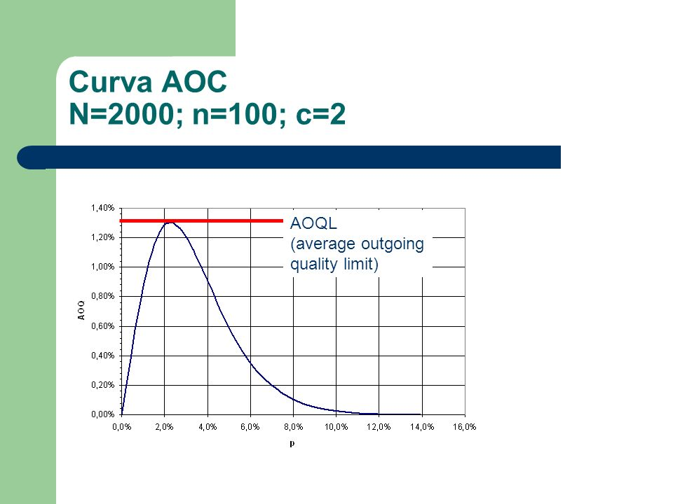 Curva AOC N=2000; n=100; c=2 AOQL (average outgoing quality limit)