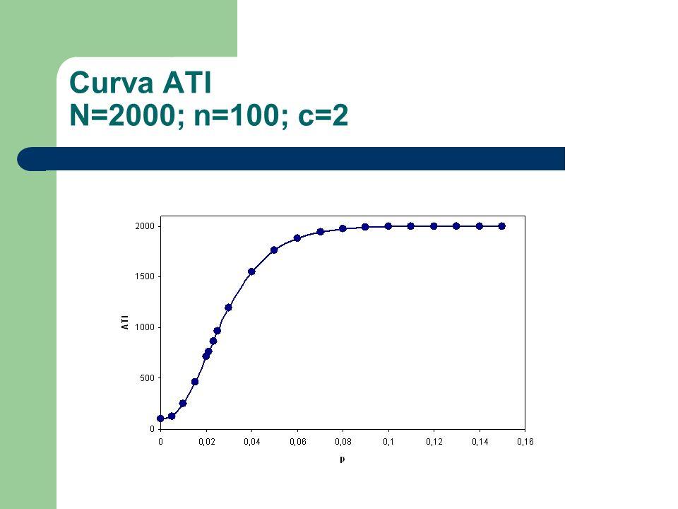 Curva ATI N=2000; n=100; c=2