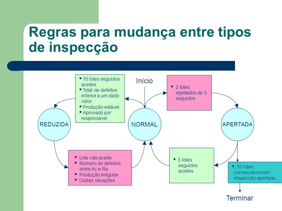 Regras para mudança entre tipos de inspecção