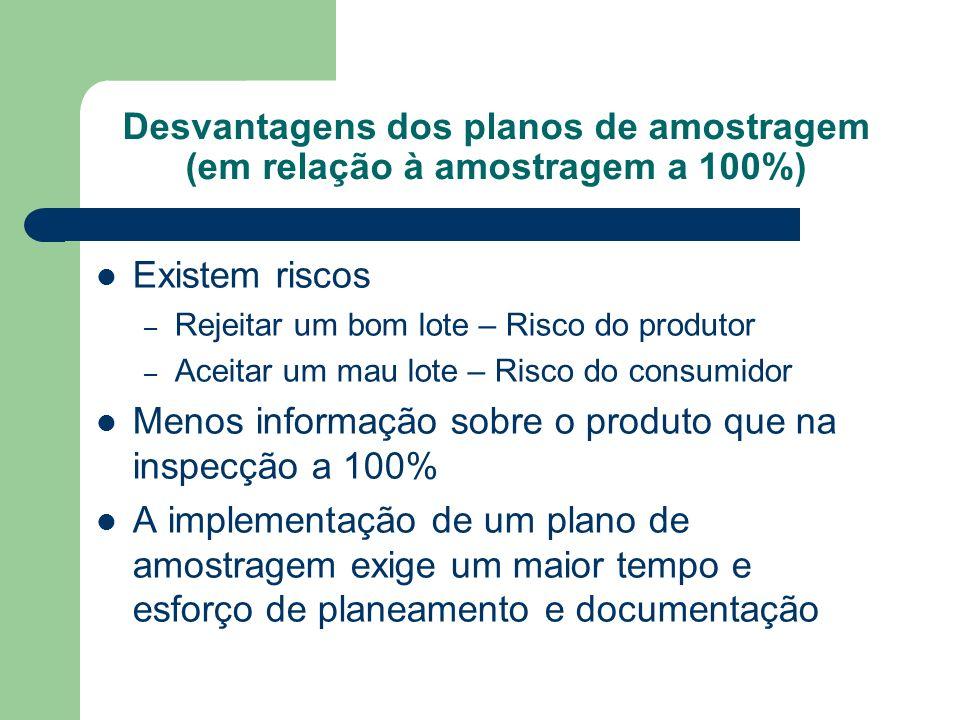 Desvantagens dos planos de amostragem (em relação à amostragem a 100%)