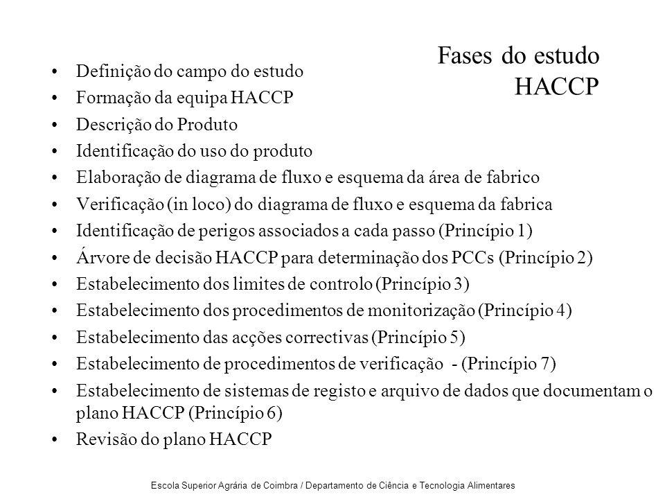 Fases do estudo HACCP Definição do campo do estudo