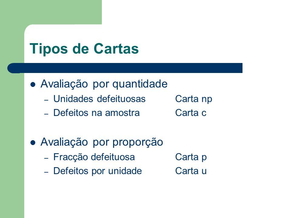Tipos de Cartas Avaliação por quantidade Avaliação por proporção