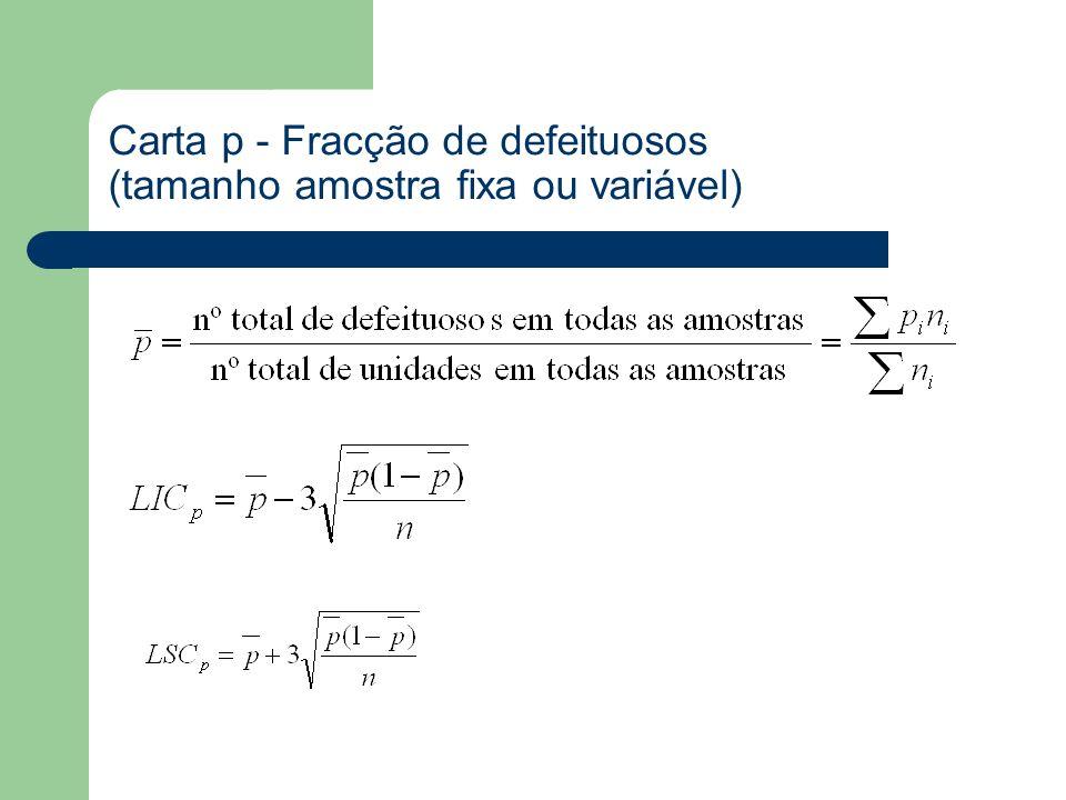 Carta p - Fracção de defeituosos (tamanho amostra fixa ou variável)