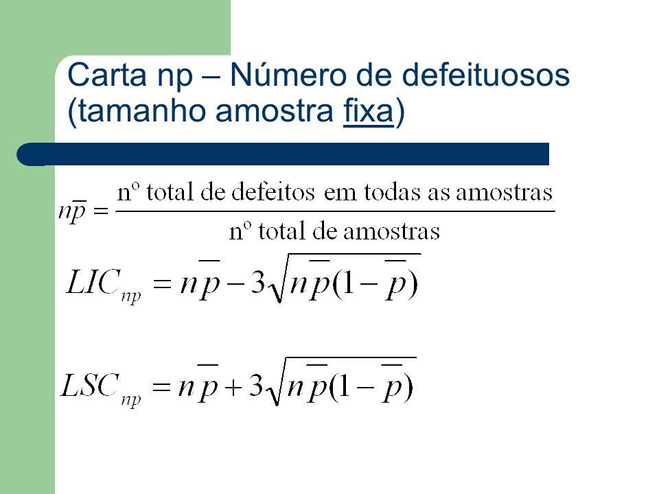 Carta np – Número de defeituosos (tamanho amostra fixa)