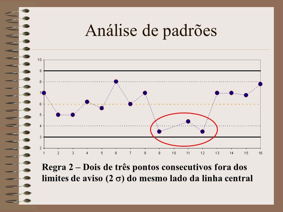 Análise de padrões Regra 2 – Dois de três pontos consecutivos fora dos limites de aviso (2 s) do mesmo lado da linha central.