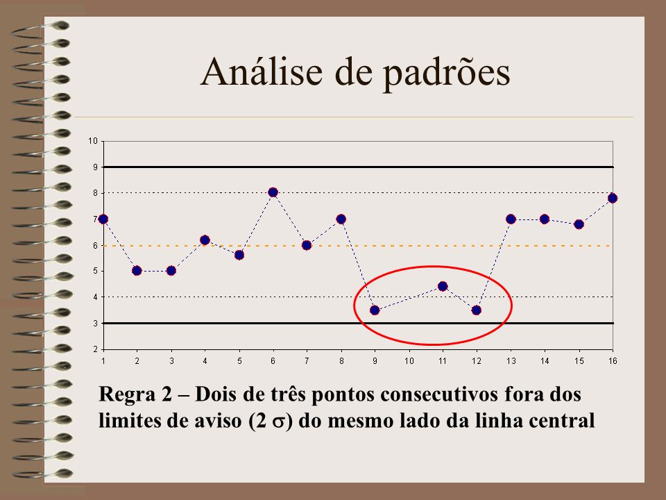 Análise de padrõesRegra 2 – Dois de três pontos consecutivos fora dos limites de aviso (2 s) do mesmo lado da linha central.