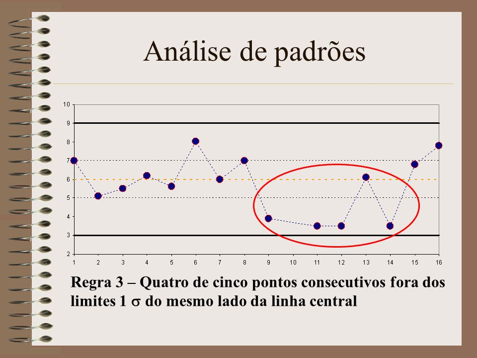 Análise de padrõesRegra 3 – Quatro de cinco pontos consecutivos fora dos limites 1 s do mesmo lado da linha central.