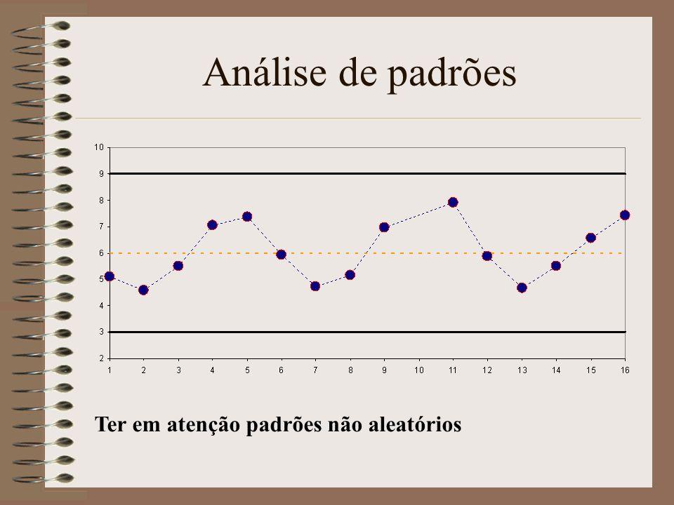 Análise de padrões Ter em atenção padrões não aleatórios
