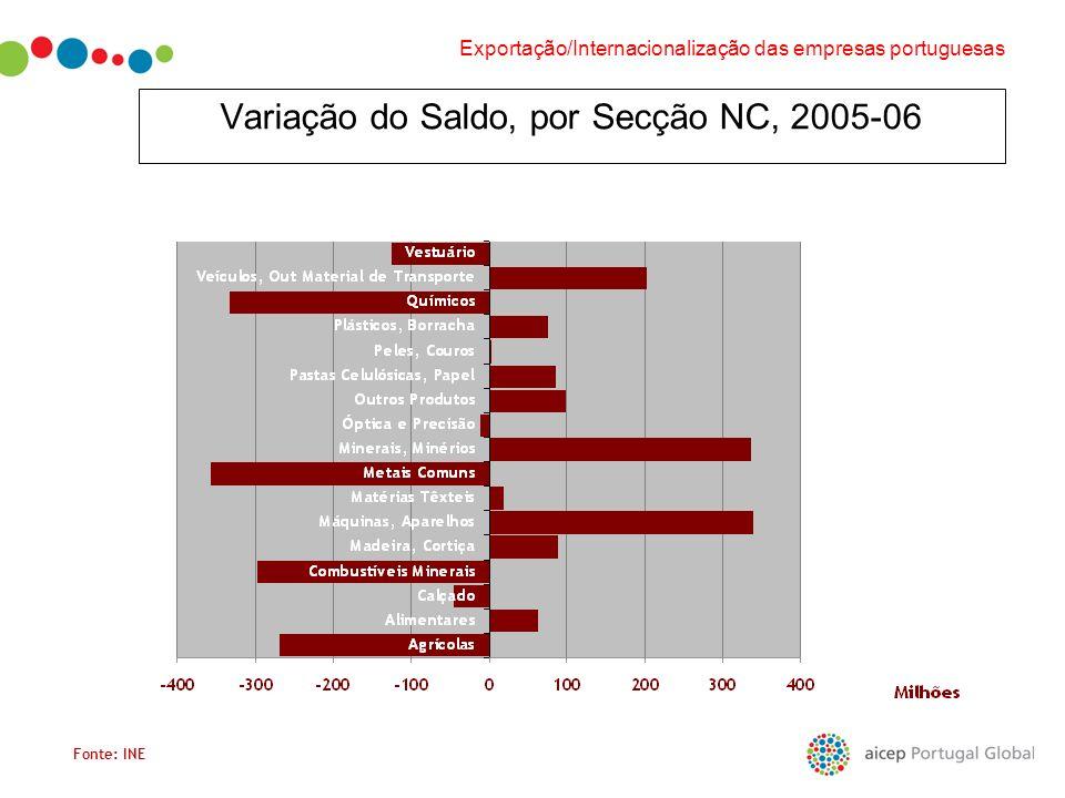 Variação do Saldo, por Secção NC, 2005-06