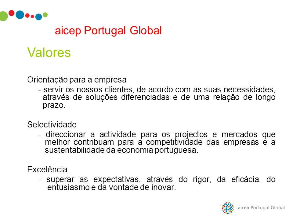Valores aicep Portugal Global Orientação para a empresa