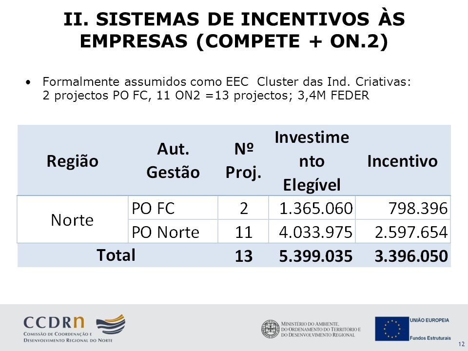 II. SISTEMAS DE INCENTIVOS ÀS EMPRESAS (COMPETE + ON.2)