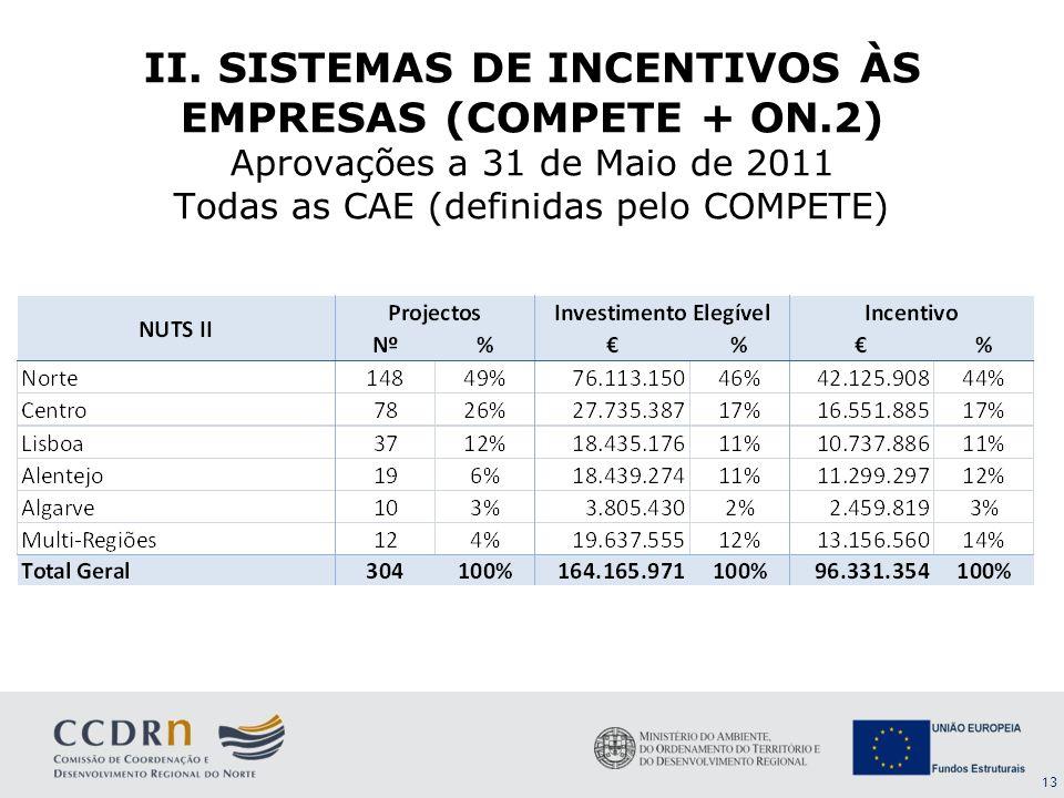 II. SISTEMAS DE INCENTIVOS ÀS EMPRESAS (COMPETE + ON