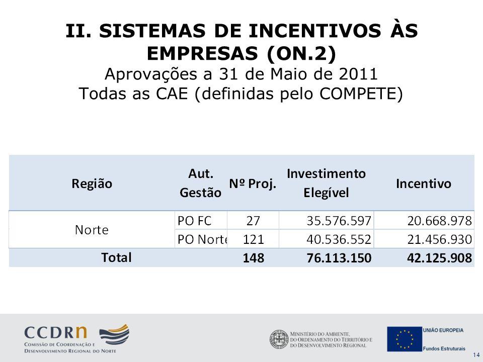 II. SISTEMAS DE INCENTIVOS ÀS EMPRESAS (ON