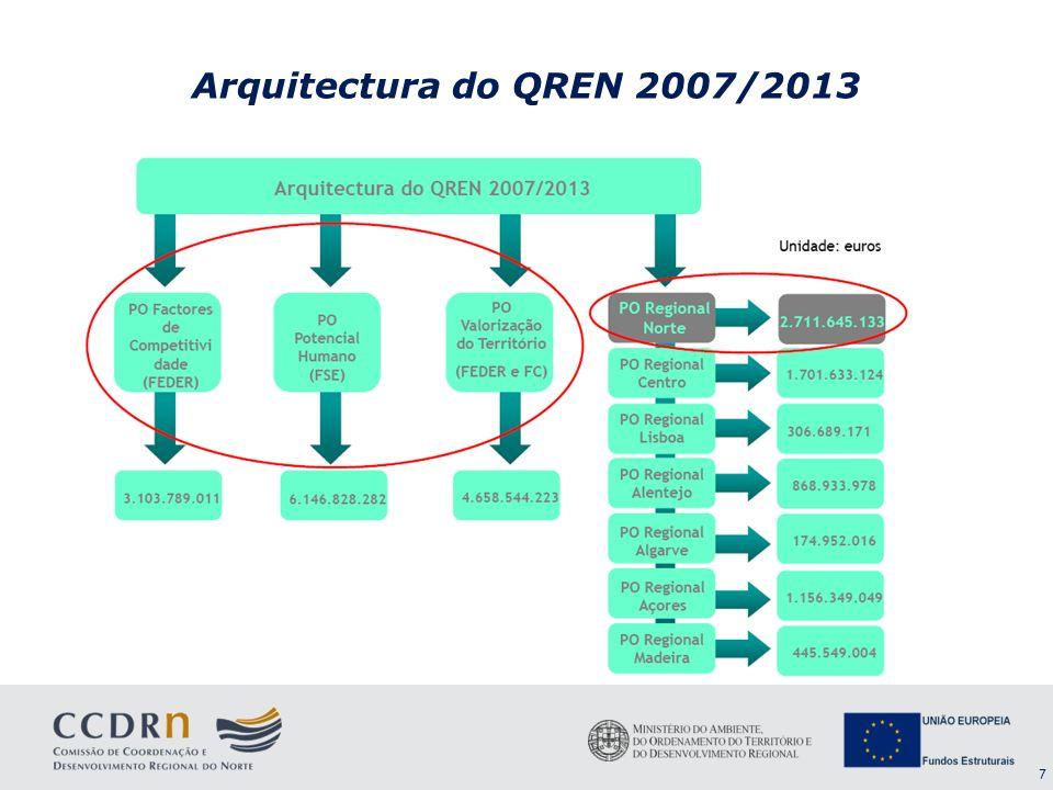 Arquitectura do QREN 2007/2013