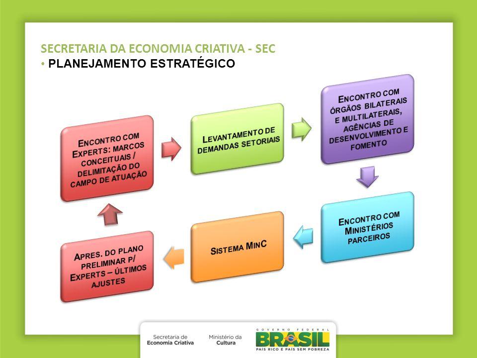 SECRETARIA DA ECONOMIA CRIATIVA - SEC