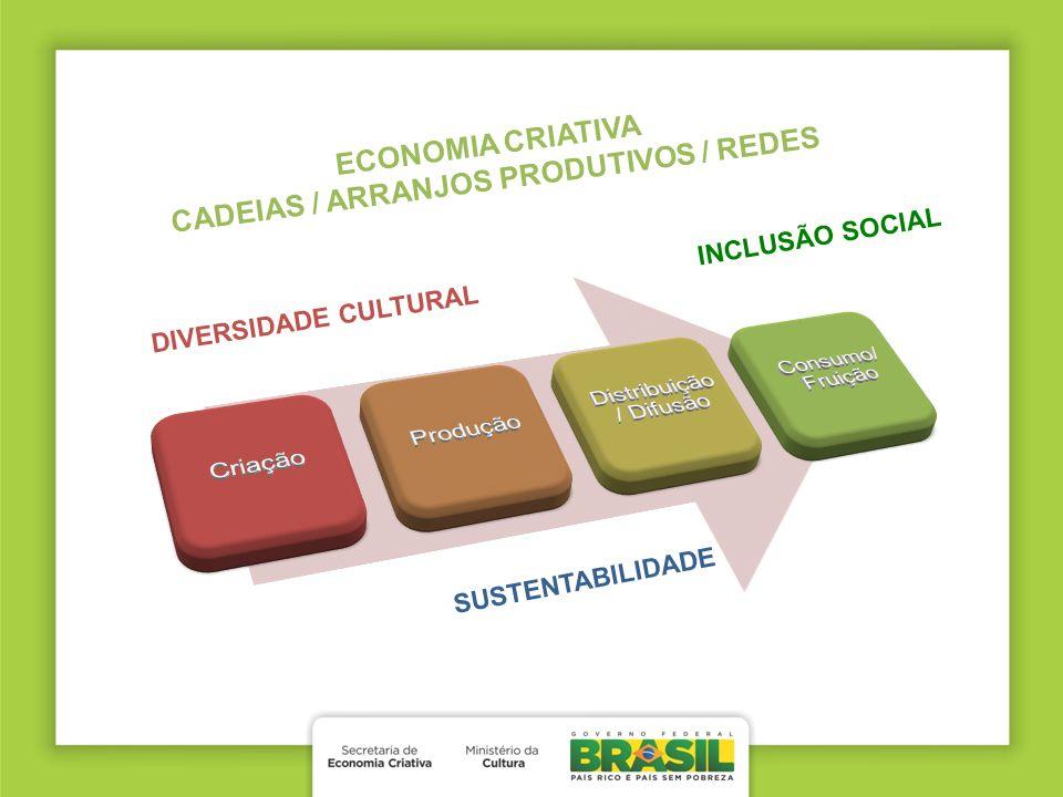 CADEIAS / ARRANJOS PRODUTIVOS / REDES