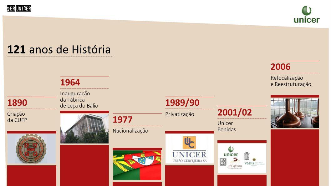 121 anos de História 1890 1964 1977 1989/90 2001/02 2006 Criação