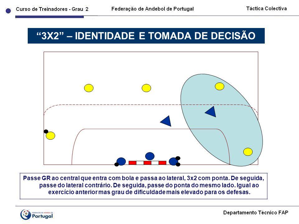 3X2 – IDENTIDADE E TOMADA DE DECISÃO