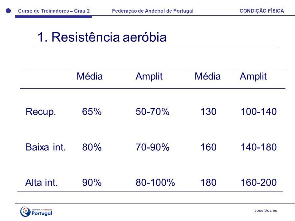 1. Resistência aeróbia Média Amplit Média Amplit