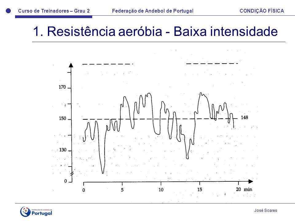 1. Resistência aeróbia - Baixa intensidade