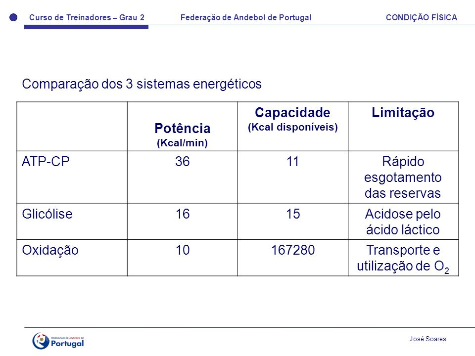 Comparação dos 3 sistemas energéticos Potência Capacidade Limitação