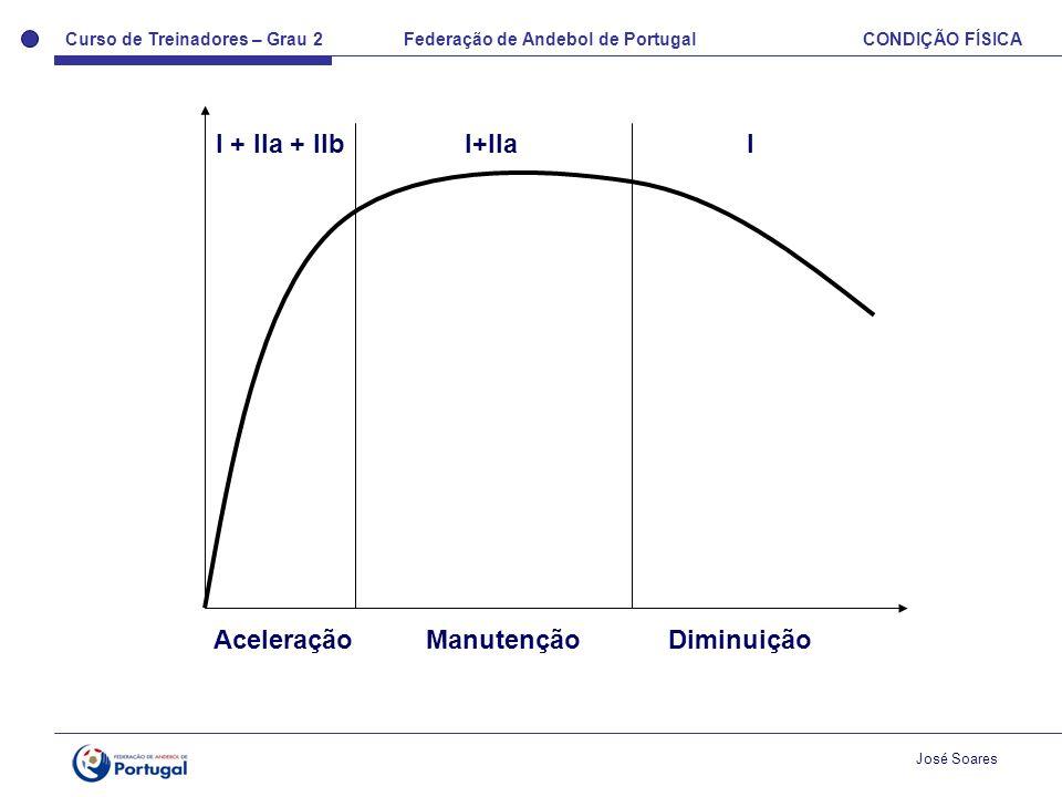 I + IIa + IIb I+IIa I Aceleração Manutenção Diminuição