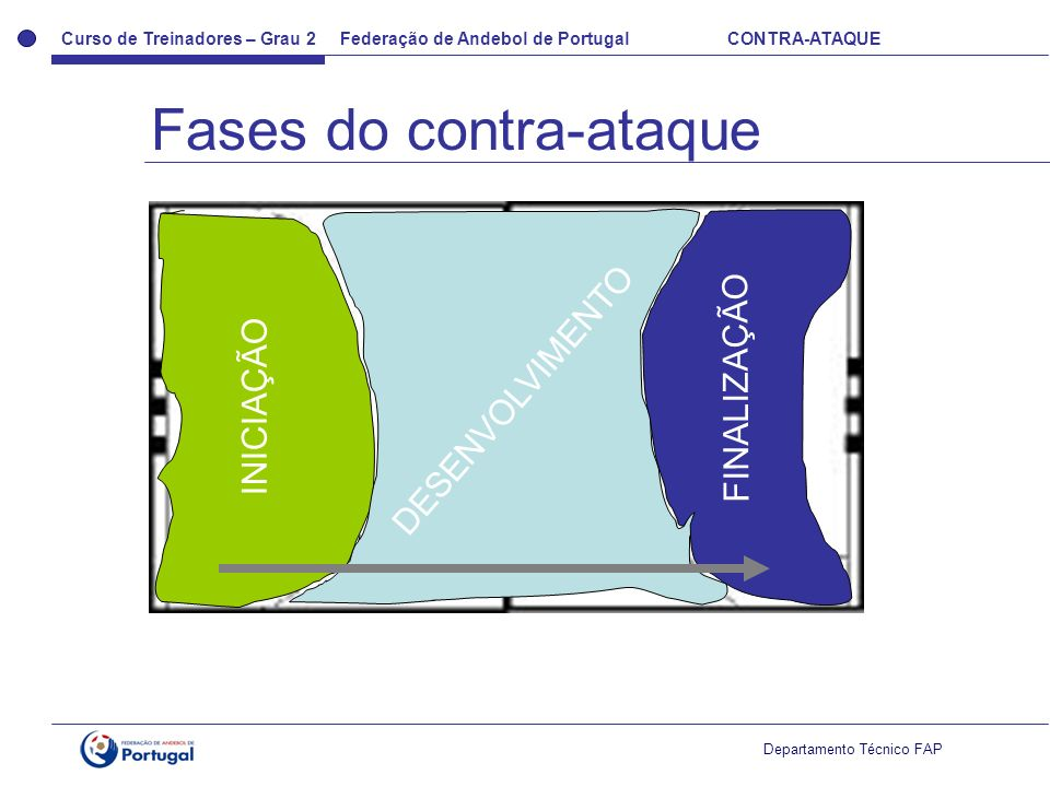 Fases do contra-ataque