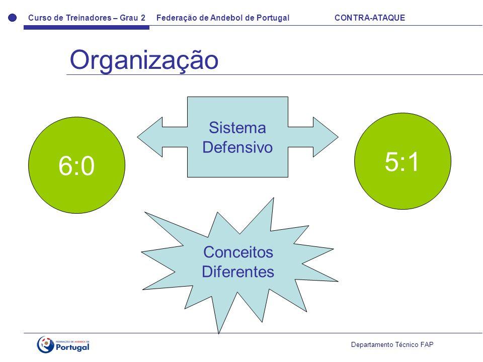 Organização Sistema Defensivo 5:1 6:0 Conceitos Diferentes