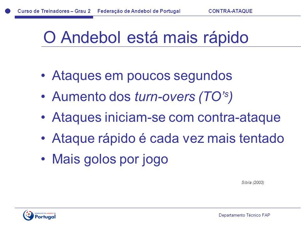 O Andebol está mais rápido