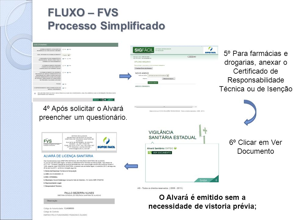 FLUXO – FVS Processo Simplificado