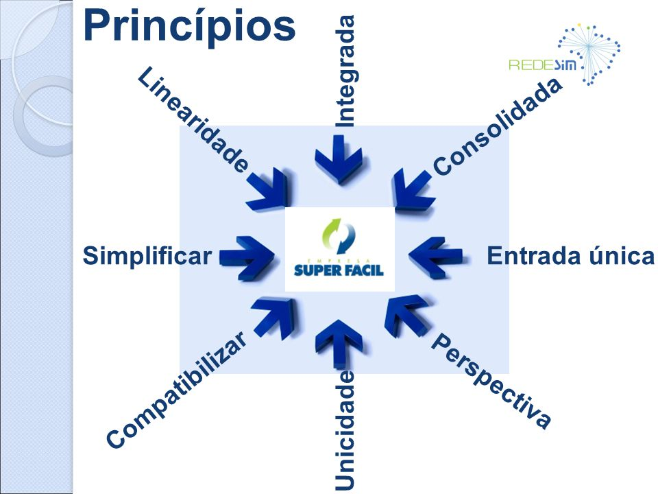 Princípios Integrada Consolidada Linearidade Simplificar Entrada única