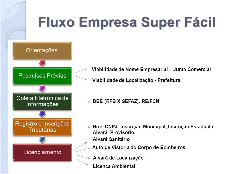 Fluxo Empresa Super Fácil