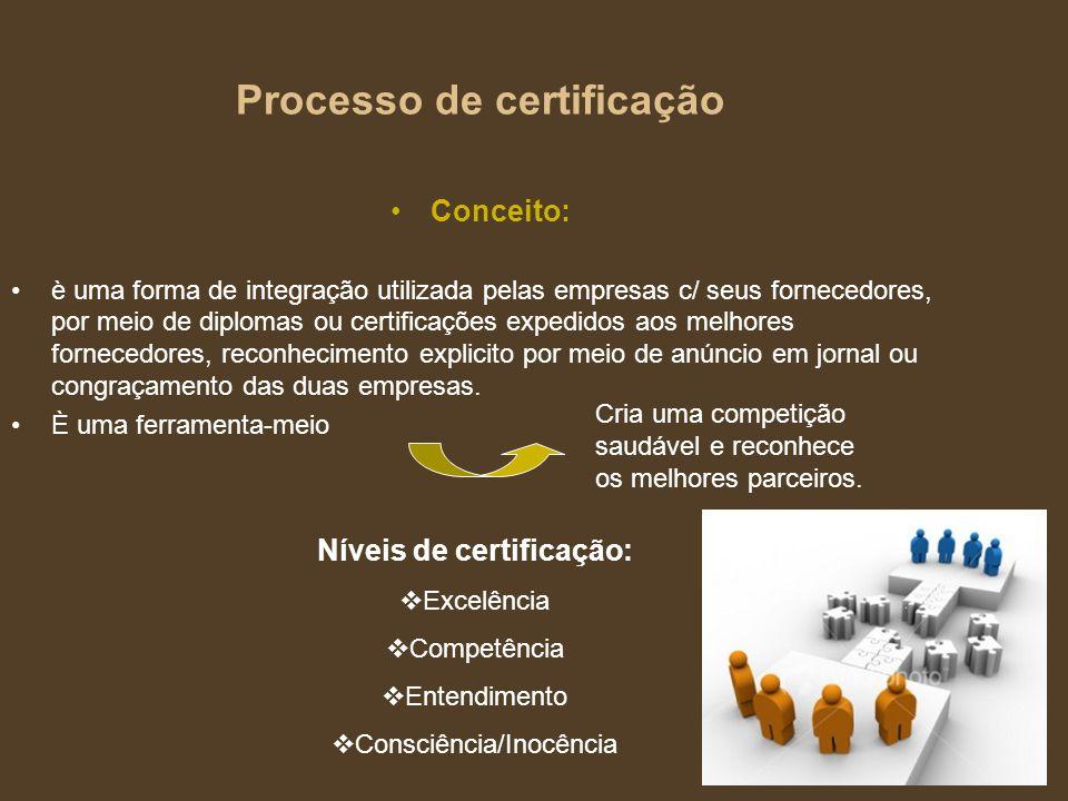 Processo de certificação