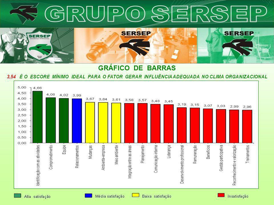 GRÁFICO DE BARRAS 3,54 É O ESCORE MÍNIMO IDEAL PARA O FATOR GERAR INFLUÊNCIA ADEQUADA NO CLIMA ORGANIZACIONAL.