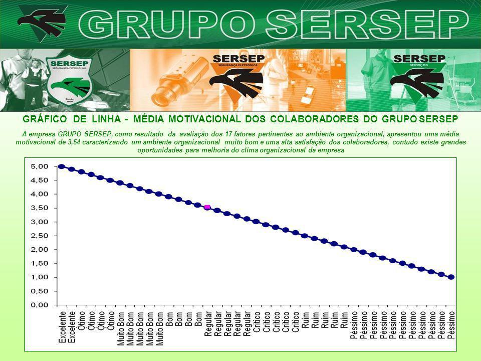 GRÁFICO DE LINHA - MÉDIA MOTIVACIONAL DOS COLABORADORES DO GRUPO SERSEP