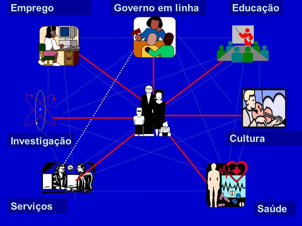 Emprego Governo em linha Educação Cultura Investigação Serviços Saúde