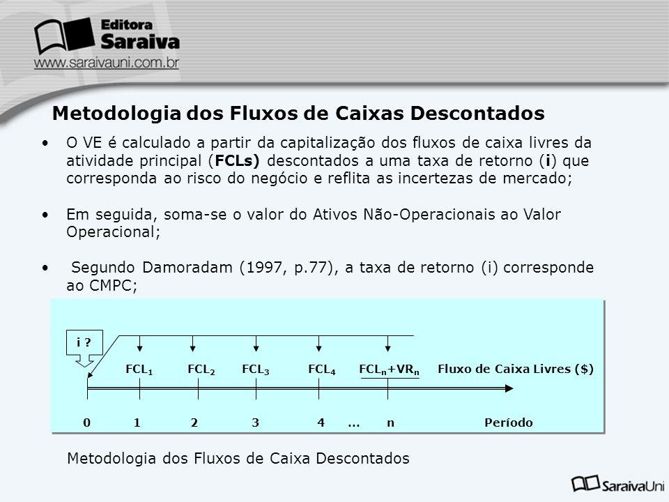 Metodologia dos Fluxos de Caixas Descontados
