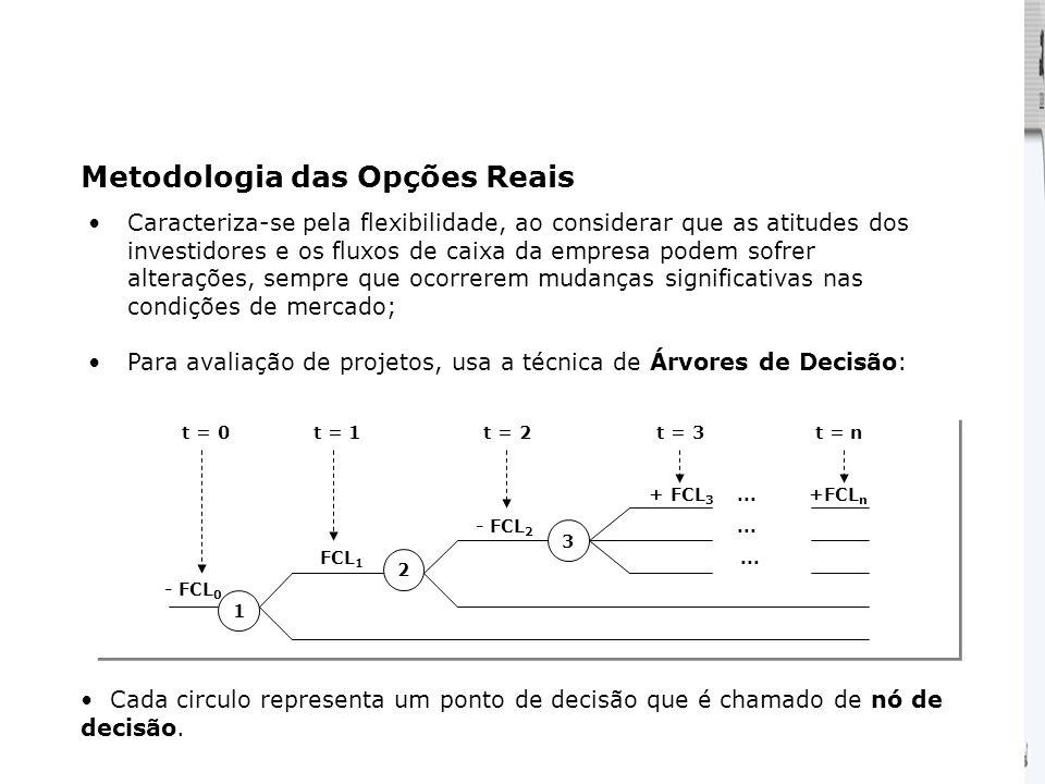 Metodologia das Opções Reais
