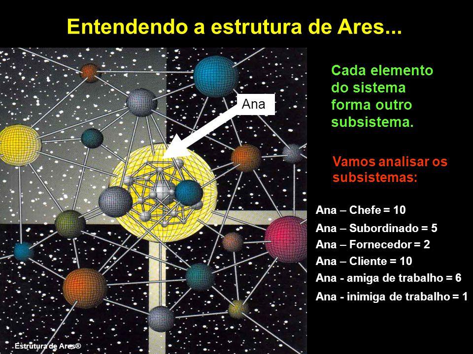 Entendendo a estrutura de Ares...