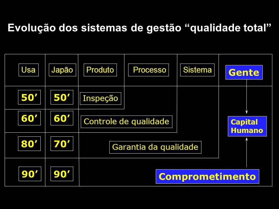 Evolução dos sistemas de gestão qualidade total